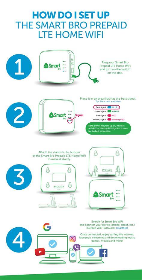 Wifi Smart pocket wifis and gadgets smart broadband