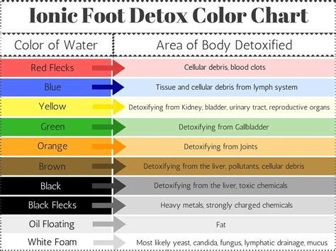 Detox Water Color Chart by Weight Loss Benefits Of Foot Detox From Matrix Spa
