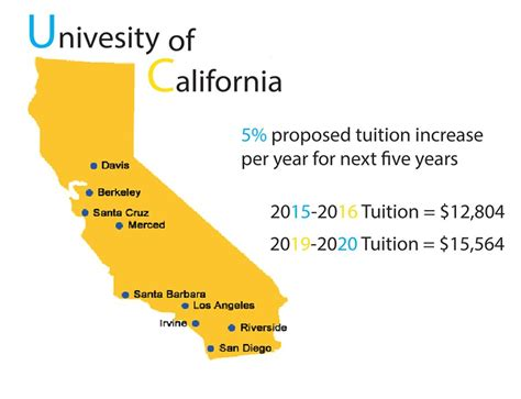 uc map tuition rises 5 in uc schools lancer link