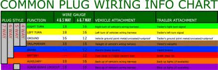 trailer wiring colors no 12 vdc to refrigerator circuit dutchmen owners