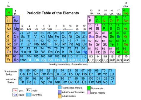 element matter symmetry of matter