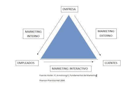 marketing interno opiniones de mercadotecnia interna