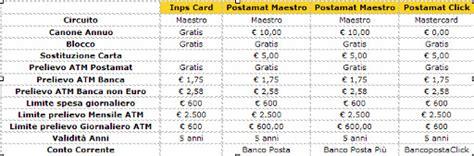 costi banco posta click postamat le carte moneta di plastica