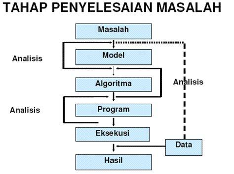 membuat rumusan masalah pada ptk bab 4 pendekatan sistem dalam memecahkan masalah dan