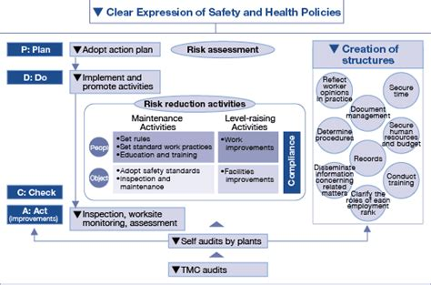 Toyota Safety System Lean Reflections Toyota S Workplace Safety Philosophy Is