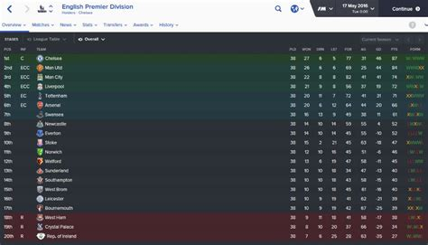 epl table every year we put ireland in the premier league on football manager