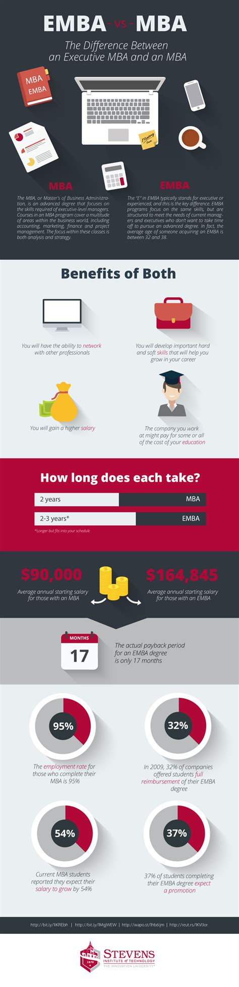Mba Vs Emba Which Is Better by Emba Vs Mba The 6 Things You Need To Before Deciding