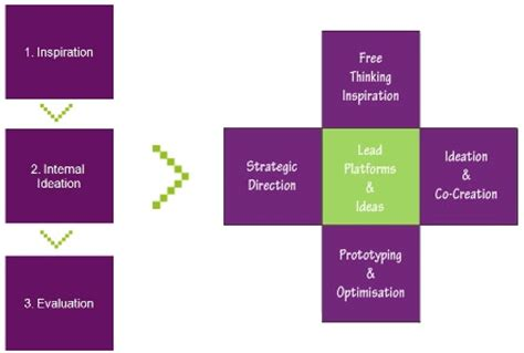 design thinking marketing how design thinking can enrich business and marketing