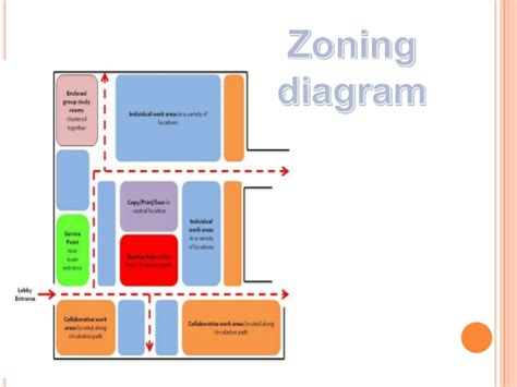 definition of layout diagram zoning diagram definition images how to guide and refrence