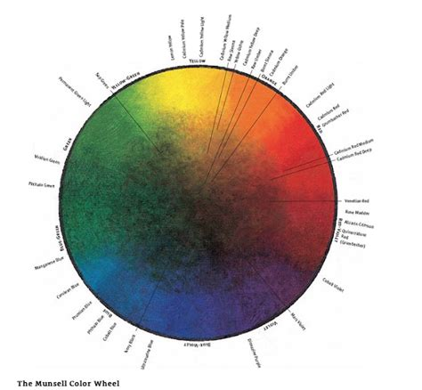 munsell color wheel a mathematician paints color wheel revisited