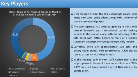 Indian coffee cafe chains market overview