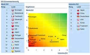 Electric Vehicles Mckinsey Electric Vehicle Index Mckinsey De