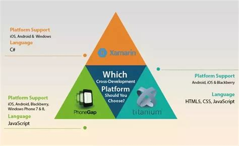 c what is the difference between xamarin form s what is the difference between xamarin and phonegap i