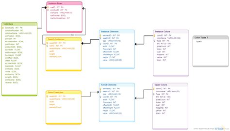 database model templates to visualize databases creately