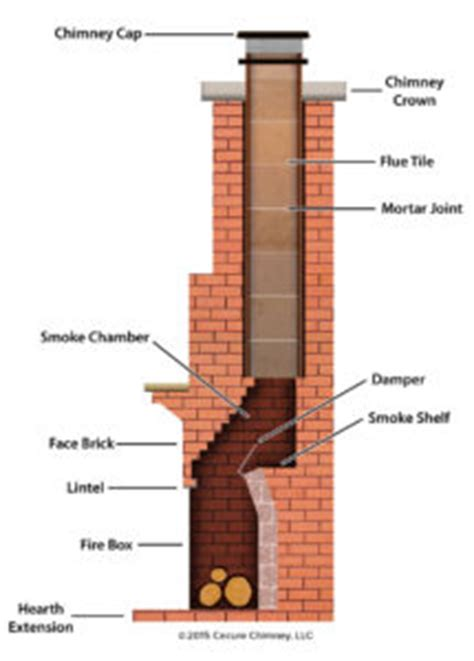 Fireplace Flue Der Repair by Smoke Chamber Repairs Chimney Sweeping And Chimney