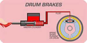 Hydraulic Brake System Animation How Brakes Work Disc And Drum Brake Systems Your Brakes