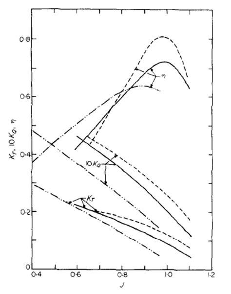 boat propeller efficiency curve figures index investigation of different methods of