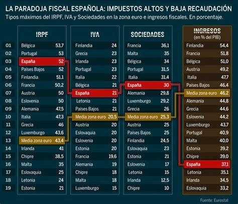 impuesto de sucesiones catalua 2016 espa 241 a tiene unos impuestos de los m 225 s altos de la zona
