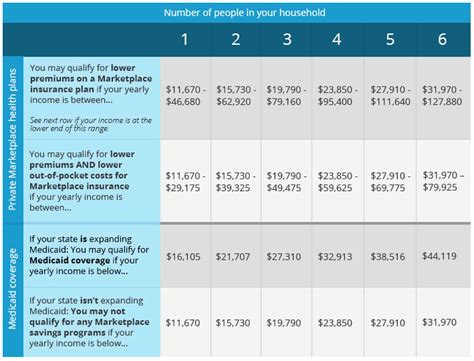 chip qualifications 2015 aca obamacare income qualification chart my money blog