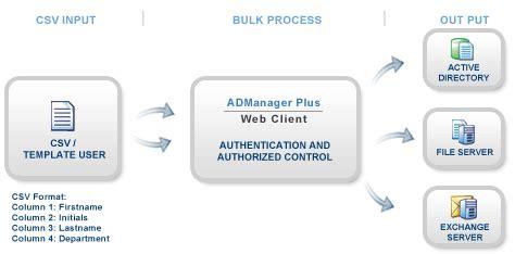 user flow tools active directory bulk user management create update