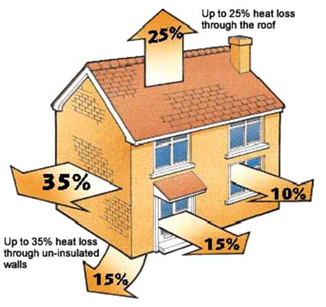 free loft insulation energy grants loft cavity wall