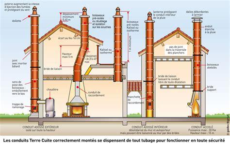 Norme Conduit Cheminee by Conduits De Fum 233 E Chemin 233 Es