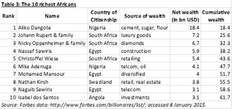 south africa is not the richest country of africa answers the ten richest africans own as much as the poorest half of the continent let s talk development