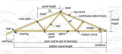Designing A House Plan Online For Free by Types And Design Of Wood Trusses Evstudio Architect