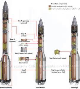 What Is A Proton Rocket Proton Light Launch Vehicle