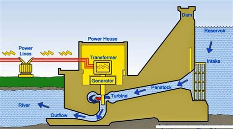 component layout of a hydropower plant hydro power plant electrical engineering pics