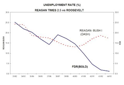 when fdr became president unemployment rate angry bear 187 the unemployment rate under reagan vs fdr