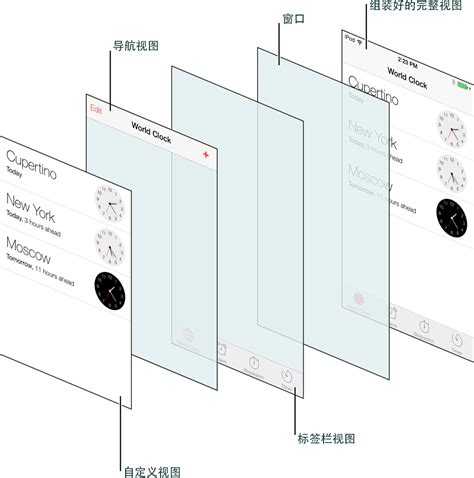 layout guides ios 9 ios7界面设计规范 2 ui基础 ios应用解析 推酷