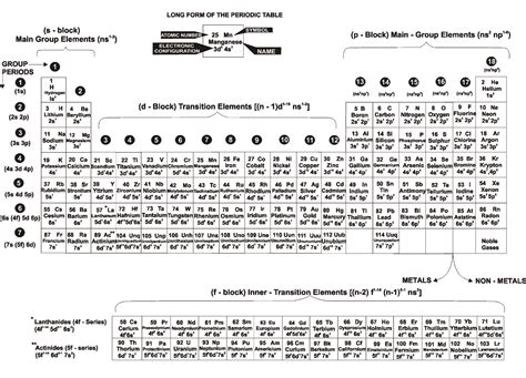 Form Periodic Table by Structural Features Of Form Of Periodic Table