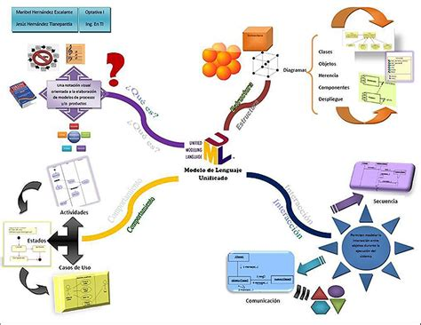 preguntas basicas para obtener informacion personal en ingles estructurar cargos metodolog 205 a para la recolecci 211 n de la
