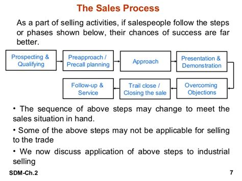 important steps in the home selling process personal selling preparation and process