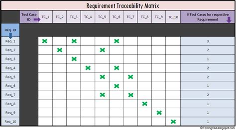 requirement traceability matrix template requirements traceability matrix template shatterlion info