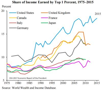 income inequality in the united states wikipedia