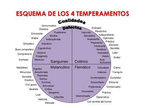 Tabla De Los Temperamentos | los cuatro temperamentos 2011 yfraga