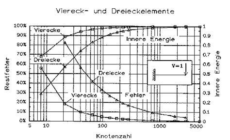 innere energie berechnen automatische generierung fe netzen f 252 r