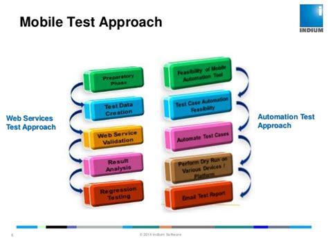 mobile testing software efficiency of mobile application testing with