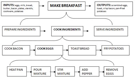 fry s customer service desk hours business process mapping