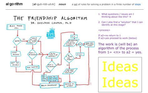 design solution definition algorithms