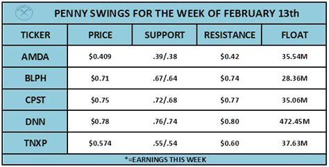 swing trading penny stocks pennystock swing list february 13 pennystocks
