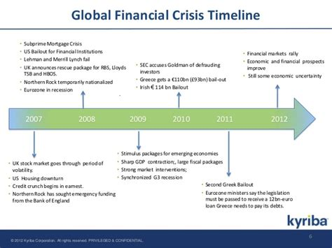 Global Financial Crisis Essay by Drivers Of Globalization Ppt Edu