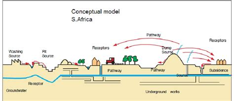 conceptual site model template conceptual site model for the south africa test site at