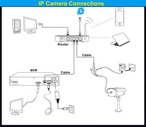security surveillance cctv surveillance ip security