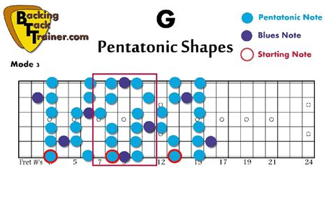 pattern blues scale how to master the 5 pentatonic scale and blues scale