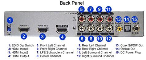 hdmi digital multi channel  analog surround sound audio