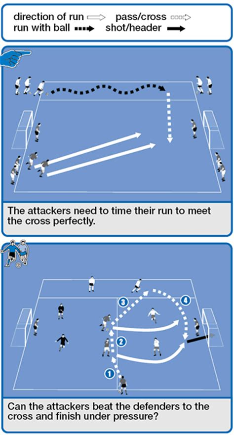 setting drills for middle school soccer drill to convert crosses to goals soccer coach weekly