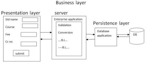 design jsf application javaserver faces 2 2 framework jsf free online tutorials
